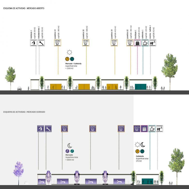 Esquema actividades mercado provisional Feria Muestras Valladolid Henka Arquitectos