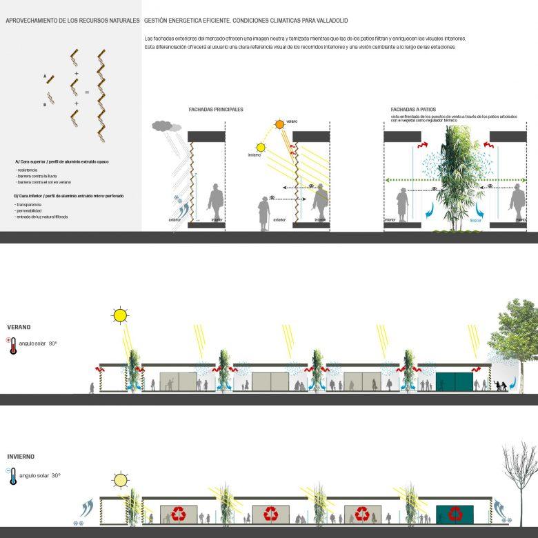 gestión energética recursos naturales Mercado provisional Feria Muestras Valladolid Henka Arquitectos